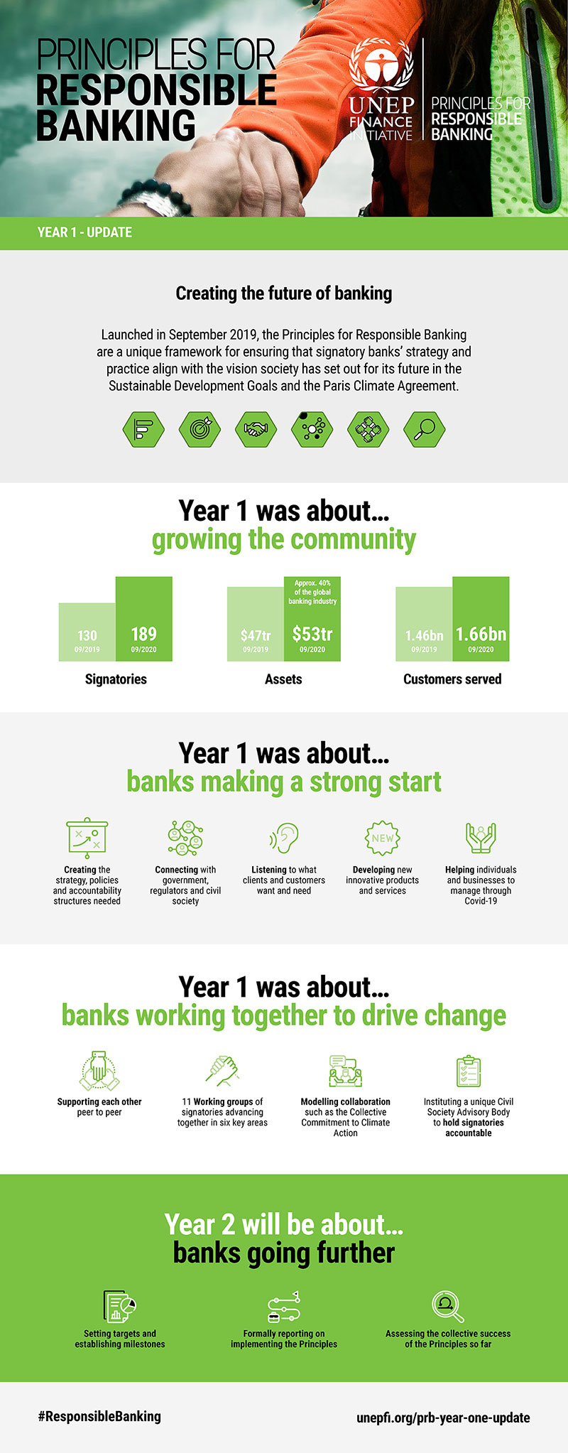 Principles for Responsible Banking Year One update infographic